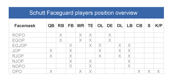 Schutt faceguard players position overview